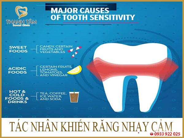 Ê buốt răng hàm dưới
