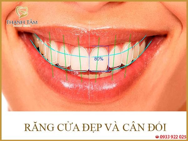 tỉ lệ răng